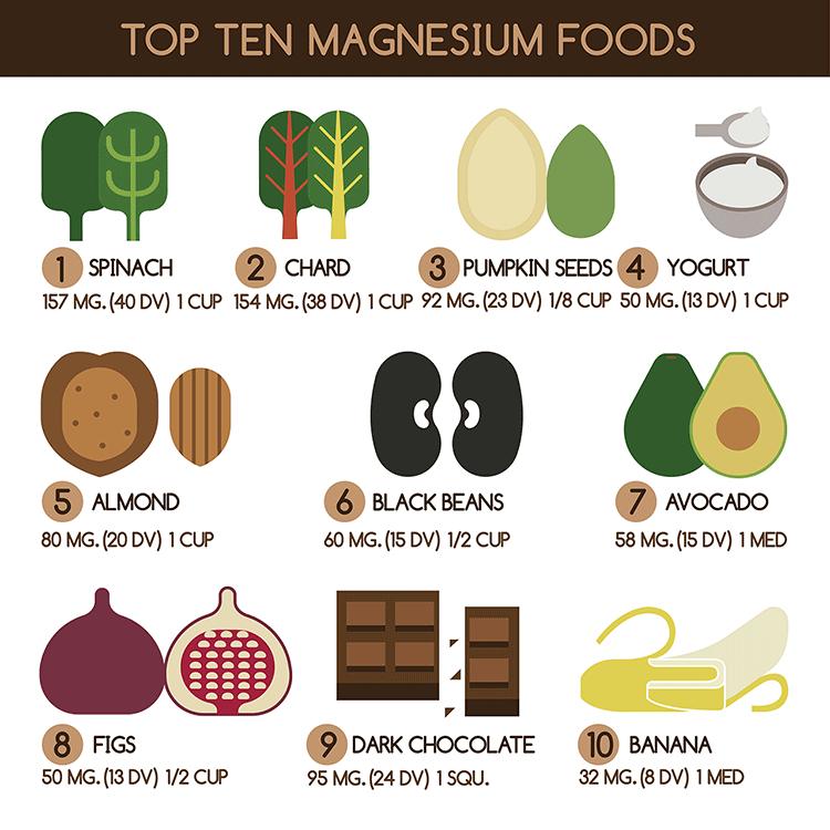 mat med kalcium och magnesium